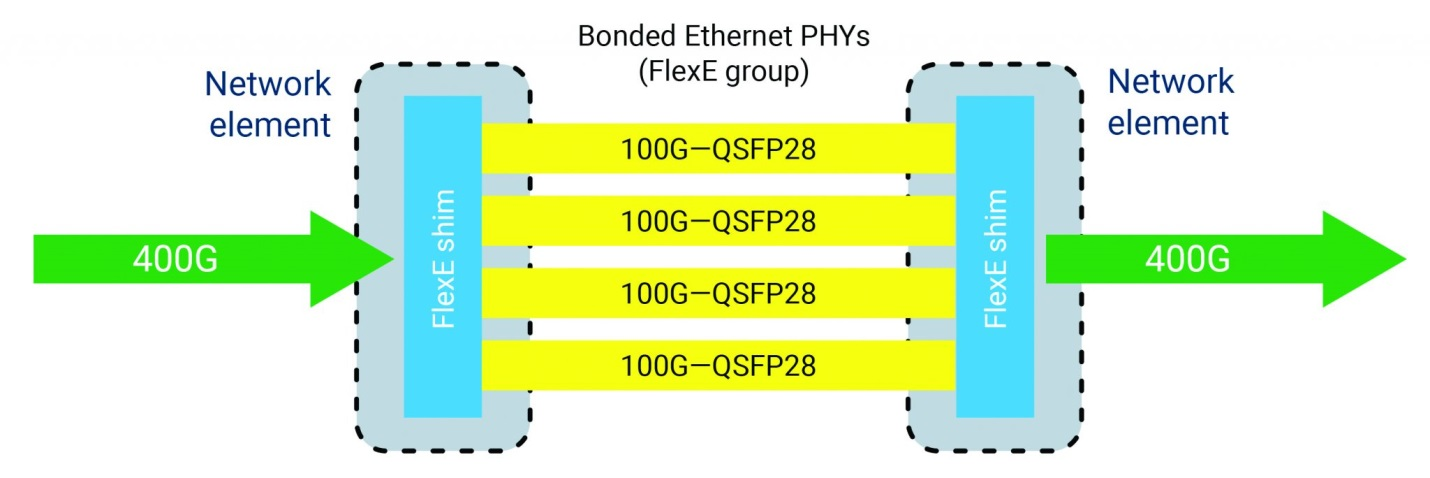 Flexible Ethernet, FlexEthernet