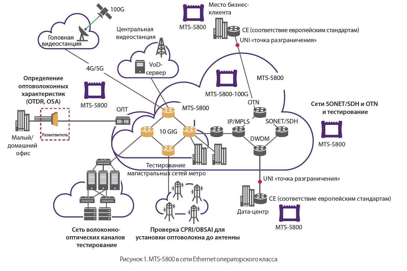 Cхема сети
