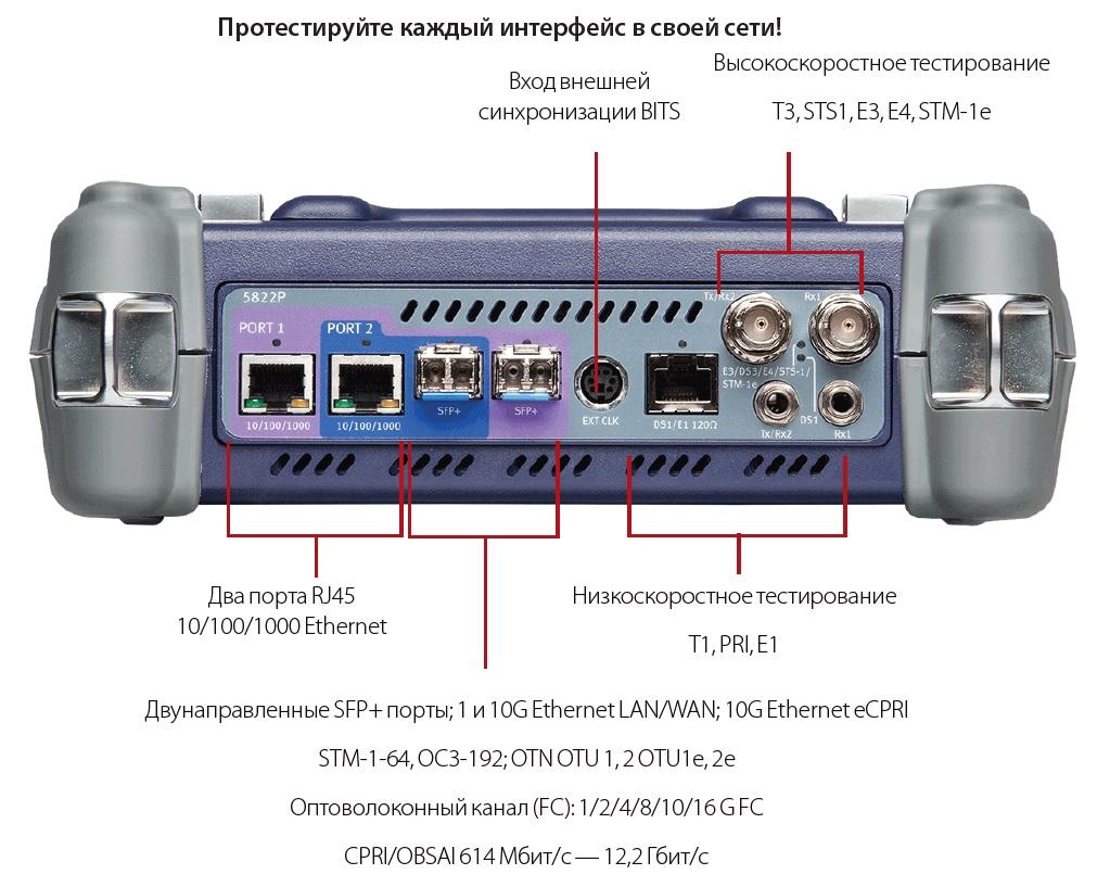 Обозначение интерфейов прибора VIAVI MTS-5000