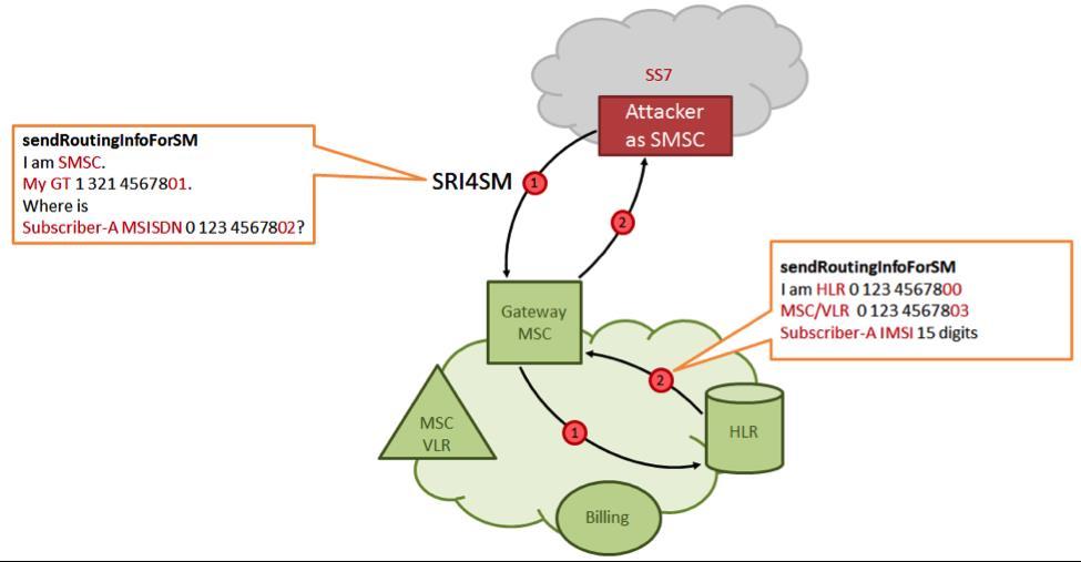 как осуществить атаку на ss7?