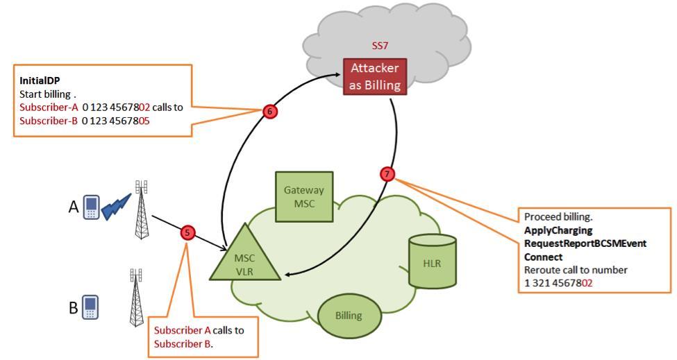 нелегальный доступ к протоколу ss7