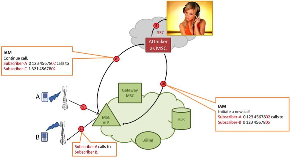 Как получить нелегальный доступ к SS7 сети?