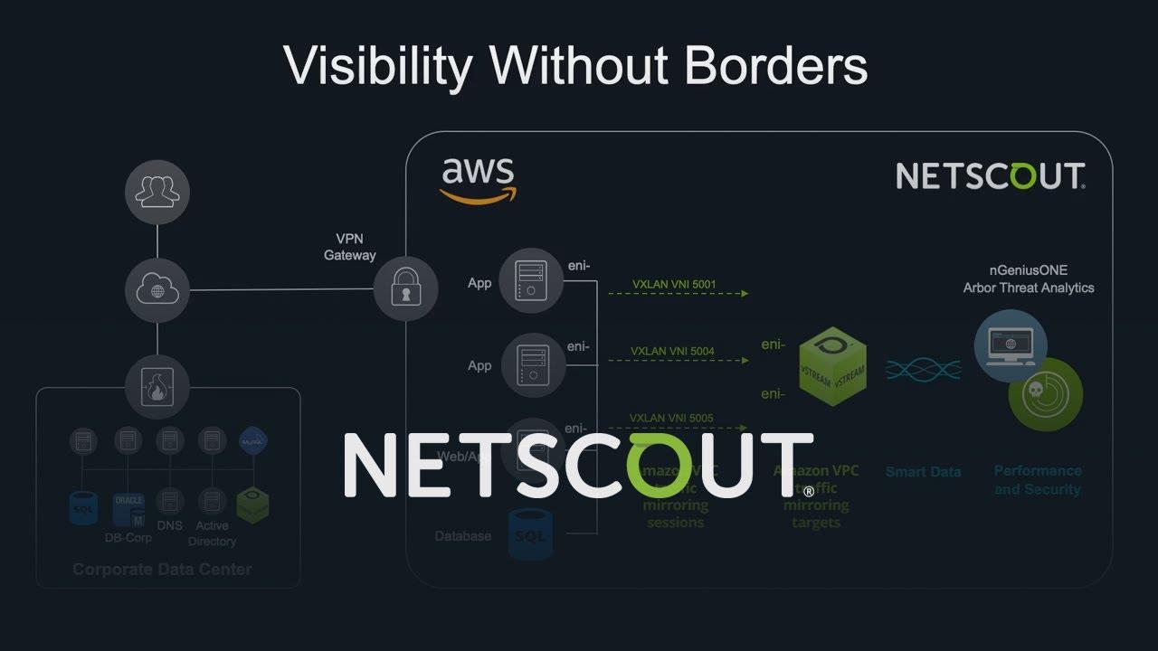 NETSCOUT использует возможности Amazon VPC Ingress Routing