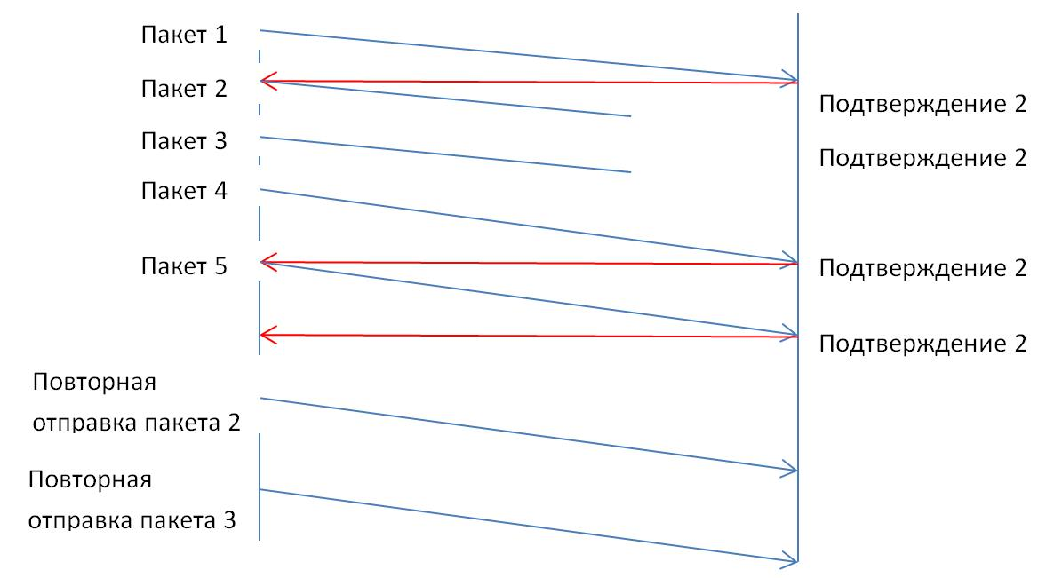 TCP Retransmissions – что это и как их анализировать с помощью