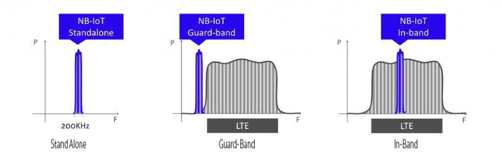 Three Ways to Deploy NB-IoT