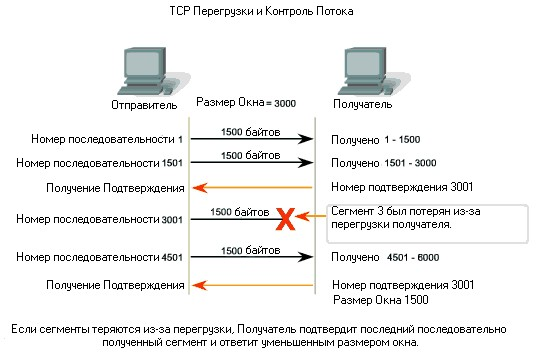 tcp window size value